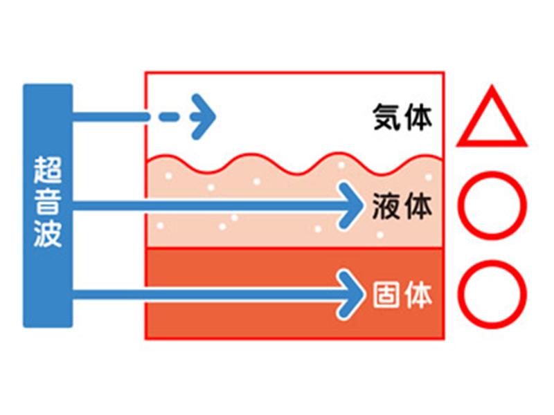 画像:超音波の性質