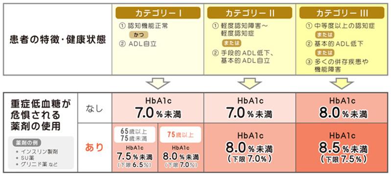 画像:高齢者糖尿病の血糖コントロール目標(HbA1c値)